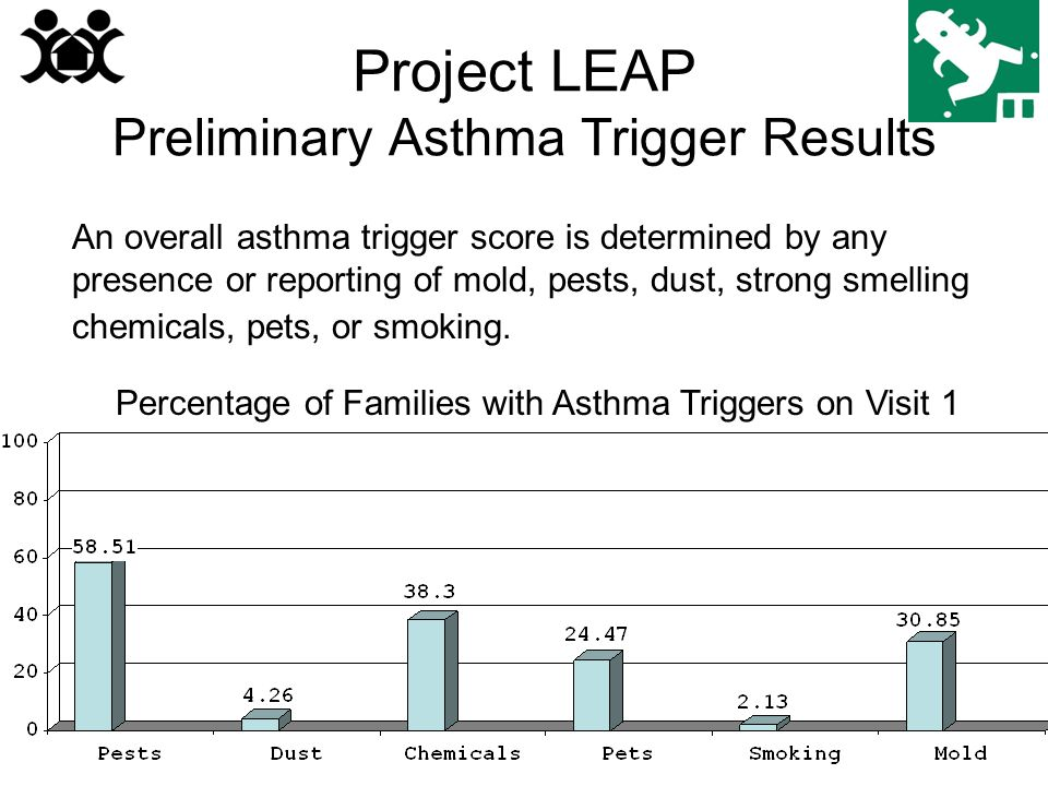 Project LEAP Preliminary Asthma Trigger Results An overall asthma trigger score is determined by any presence or reporting of mold, pests, dust, strong smelling chemicals, pets, or smoking.
