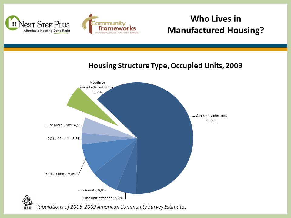 HAC Tabulations of 2005-2009 American Community Survey Estimates Who Lives in Manufactured Housing