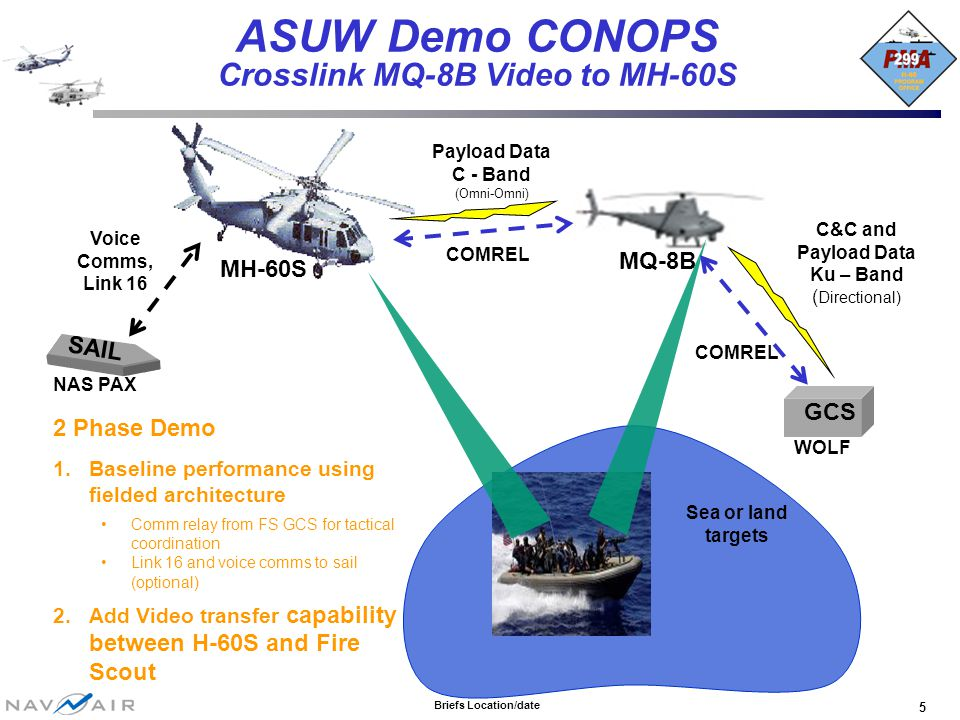 Briefs Location/date 5 ASUW Demo CONOPS Crosslink MQ-8B Video to MH-60S Payload Data C - Band (Omni-Omni) MH-60S MQ-8B COMREL C&C and Payload Data Ku