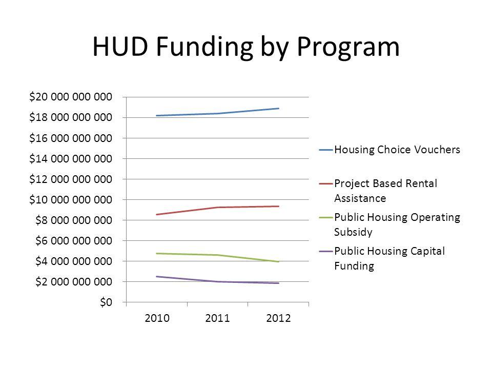HUD Funding by Program