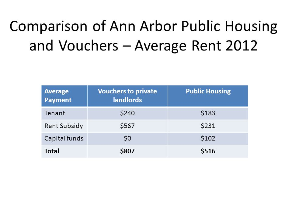Comparison of Ann Arbor Public Housing and Vouchers – Average Rent 2012 Average Payment Vouchers to private landlords Public Housing Tenant$240$183 Rent Subsidy$567$231 Capital funds$0$102 Total$807$516