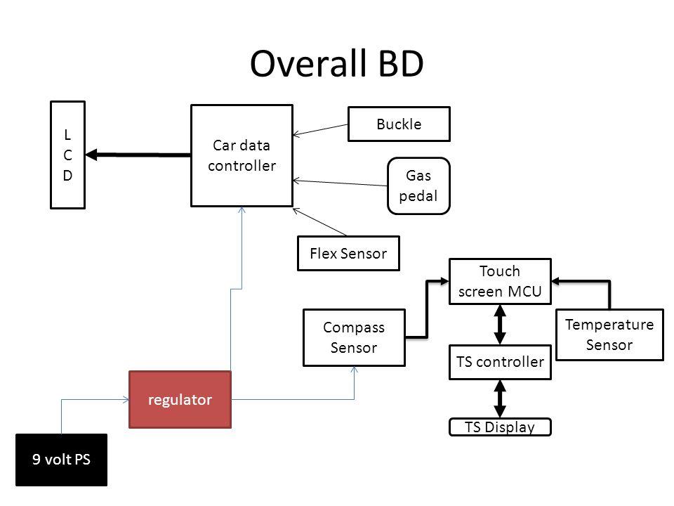 Overall BD Car data controller LCDLCD Compass Sensor Touch screen MCU TS Display Gas pedal 9 volt PS regulator TS controller Temperature Sensor Buckle Flex Sensor