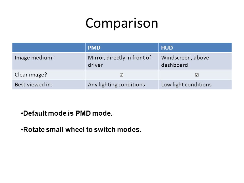 Comparison PMDHUD Image medium:Mirror, directly in front of driver Windscreen, above dashboard Clear image? Best viewed in:Any lighting conditionsLow