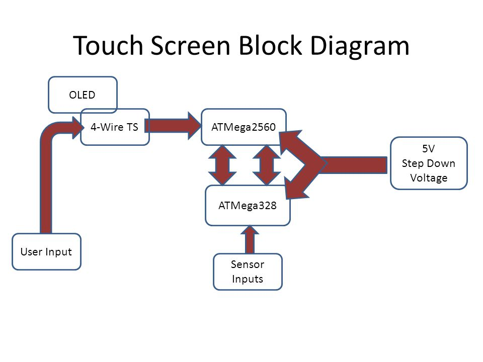 Touch Screen Block Diagram ATMega328 OLED ATMega25604-Wire TS Sensor Inputs User Input 5V Step Down Voltage