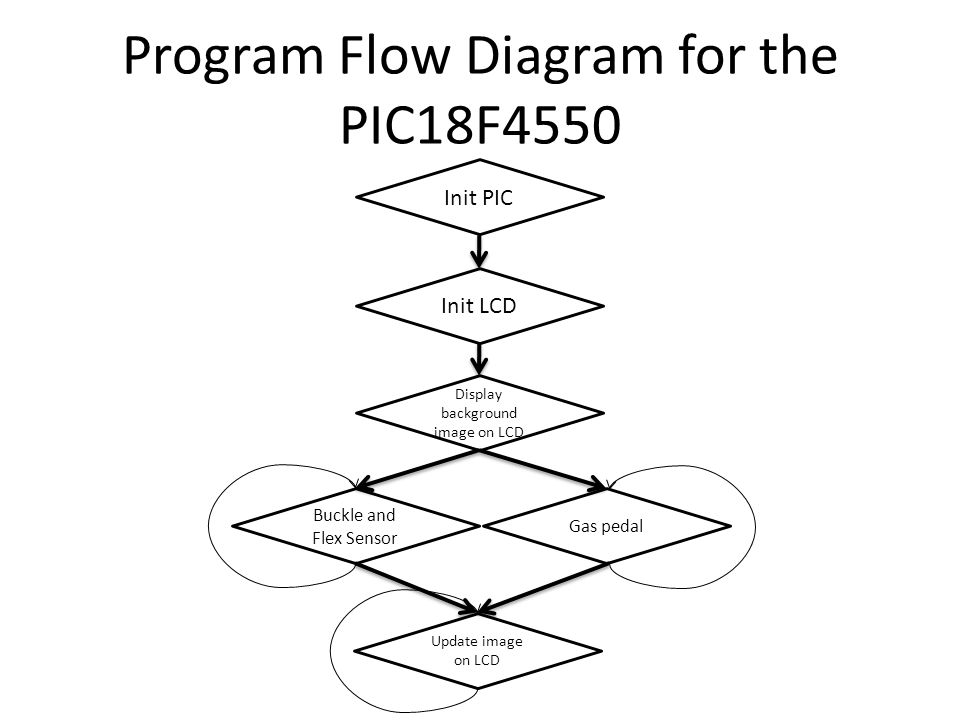 Program Flow Diagram for the PIC18F4550 Init PIC Init LCD Display background image on LCD Buckle and Flex Sensor Update image on LCD Gas pedal