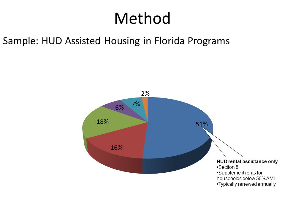 HUD rental assistance only Section 8 Supplement rents for households below 50% AMI Typically renewed annually Sample: HUD Assisted Housing in Florida Programs