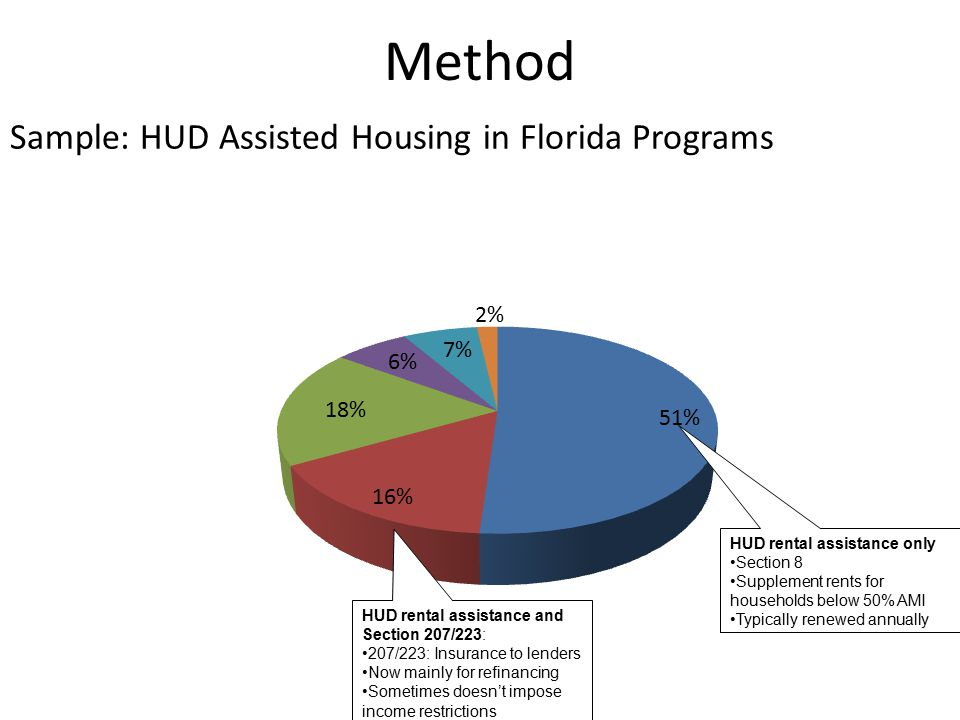 Method HUD rental assistance only Section 8 Supplement rents for households below 50% AMI Typically renewed annually HUD rental assistance and Section 207/223: 207/223: Insurance to lenders Now mainly for refinancing Sometimes doesn't impose income restrictions Sample: HUD Assisted Housing in Florida Programs