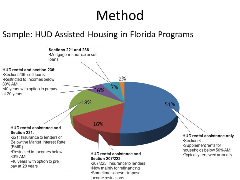 Method HUD rental assistance only Section 8 Supplement rents for households below 50% AMI Typically renewed annually HUD rental assistance and Section 207/223: 207/223: Insurance to lenders Now mainly for refinancing Sometimes doesn't impose income restrictions HUD rental assistance and Section 221: 221: Insurance to lenders or Below the Market Interest Rate (BMIR) Restricted to incomes below 80% AMI 40 years with option to pre- pay at 20 years HUD rental and section 236: Section 236: soft loans Restricted to incomes below 80% AMI 40 years with option to prepay at 20 years Sections 221 and 236: Mortgage insurance or soft loans Sample: HUD Assisted Housing in Florida Programs