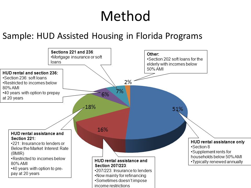 Method HUD rental assistance only Section 8 Supplement rents for households below 50% AMI Typically renewed annually HUD rental assistance and Section 207/223: 207/223: Insurance to lenders Now mainly for refinancing Sometimes doesn't impose income restrictions HUD rental assistance and Section 221: 221: Insurance to lenders or Below the Market Interest Rate (BMIR) Restricted to incomes below 80% AMI 40 years with option to pre- pay at 20 years HUD rental and section 236: Section 236: soft loans Restricted to incomes below 80% AMI 40 years with option to prepay at 20 years Sections 221 and 236: Mortgage insurance or soft loans Other: Section 202 soft loans for the elderly with incomes below 50% AMI Sample: HUD Assisted Housing in Florida Programs