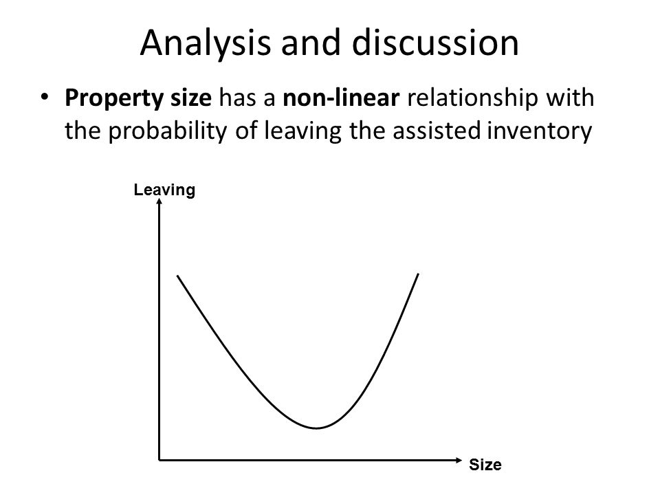 Analysis and discussion Property size has a non-linear relationship with the probability of leaving the assisted inventory Size Leaving