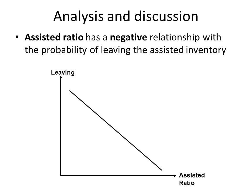 Analysis and discussion Assisted ratio has a negative relationship with the probability of leaving the assisted inventory Assisted Ratio Leaving