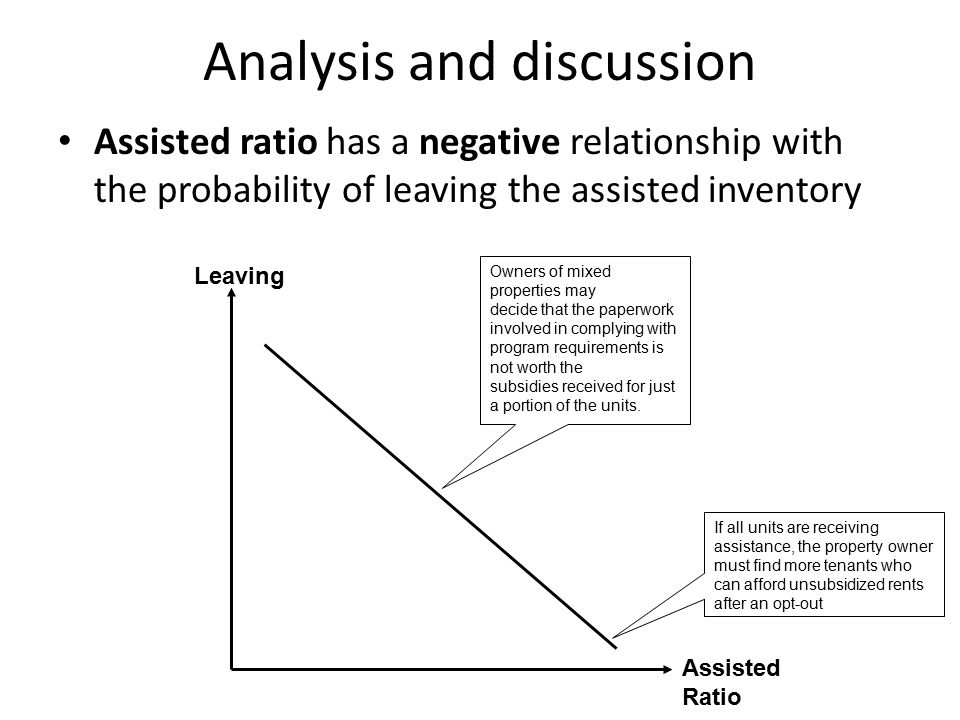 Analysis and discussion Assisted ratio has a negative relationship with the probability of leaving the assisted inventory Owners of mixed properties may decide that the paperwork involved in complying with program requirements is not worth the subsidies received for just a portion of the units.