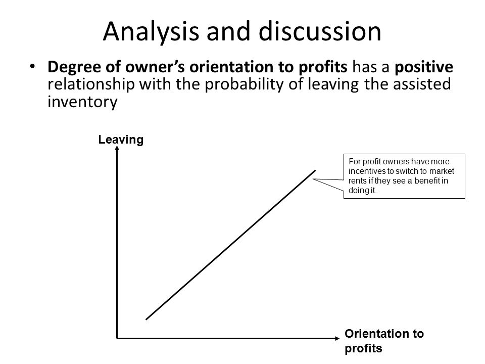 Analysis and discussion Degree of owner's orientation to profits has a positive relationship with the probability of leaving the assisted inventory For profit owners have more incentives to switch to market rents if they see a benefit in doing it.