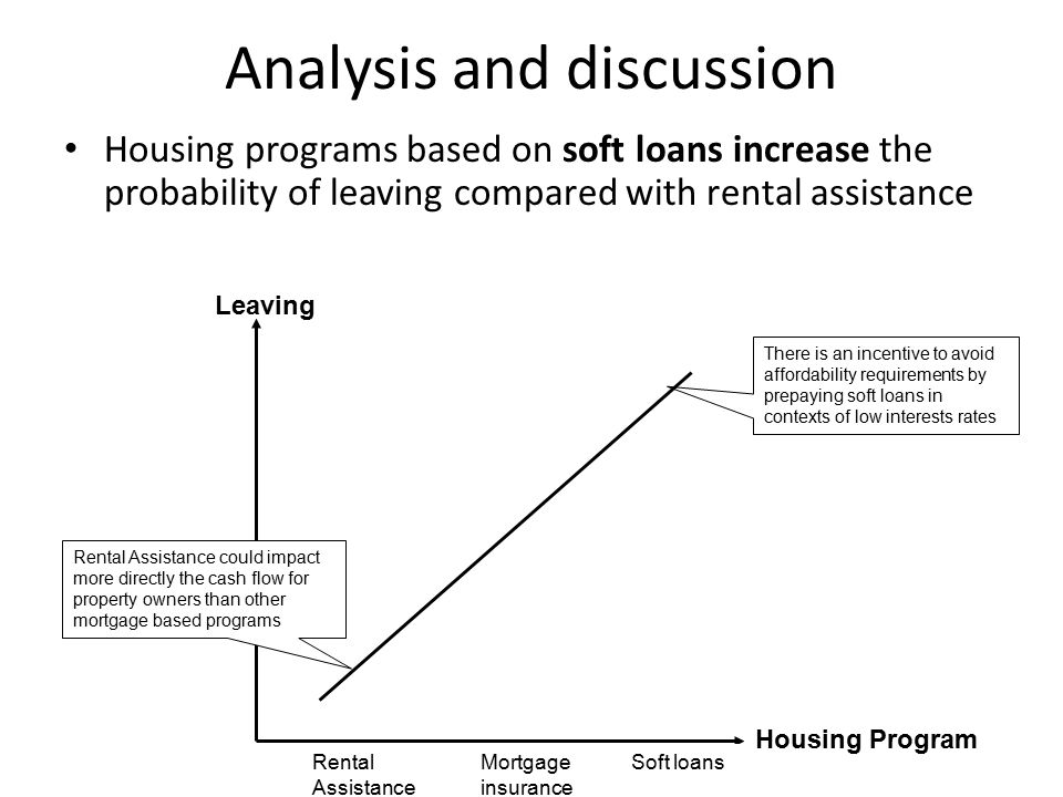 Analysis and discussion Housing programs based on soft loans increase the probability of leaving compared with rental assistance There is an incentive to avoid affordability requirements by prepaying soft loans in contexts of low interests rates Housing Program Leaving Rental Assistance Mortgage insurance Soft loans Rental Assistance could impact more directly the cash flow for property owners than other mortgage based programs