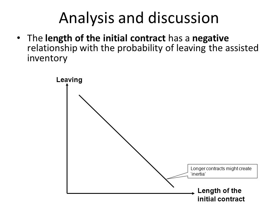 Analysis and discussion The length of the initial contract has a negative relationship with the probability of leaving the assisted inventory Longer contracts might create 'inertia' Length of the initial contract Leaving