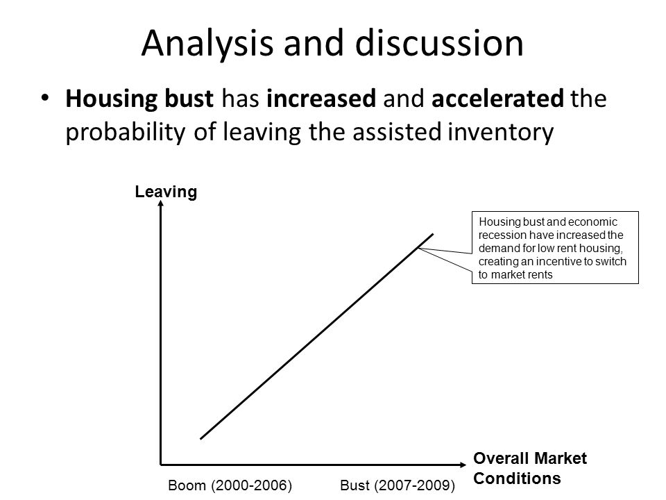 Analysis and discussion Housing bust has increased and accelerated the probability of leaving the assisted inventory Housing bust and economic recession have increased the demand for low rent housing, creating an incentive to switch to market rents Overall Market Conditions Leaving Boom (2000-2006)Bust (2007-2009)