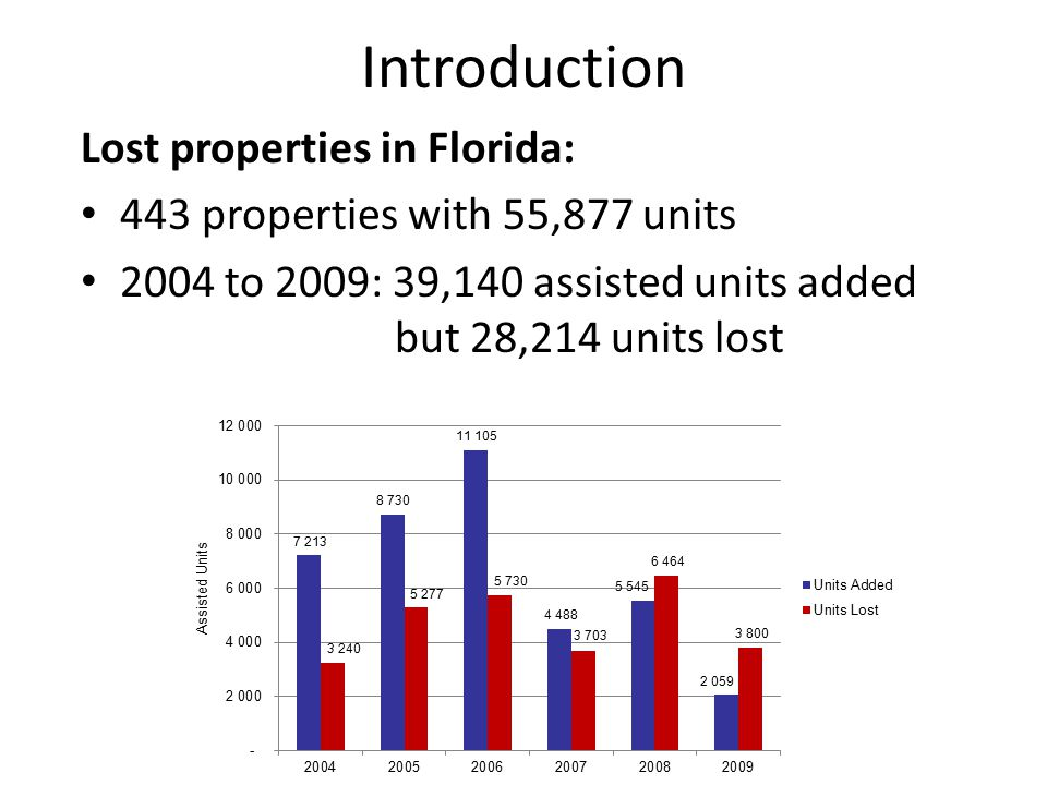 Research Question What factors affect the probability of leaving the Assisted Housing Inventory?