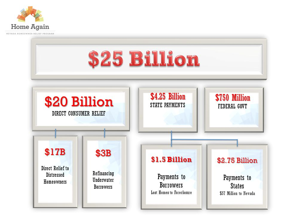 $20 Billion DIRECT CONSUMER RELIEF $750 Million FEDERAL GOVT $4.25 Billion STATE PAYMENTS $17B Direct Relief to Distressed Homeowners $3B Refinancing Underwater Borrowers $1.5 Billion Payments to Borrowers Lost Homes to Foreclosure $2.75 Billion Payments to States $57 Million to Nevada