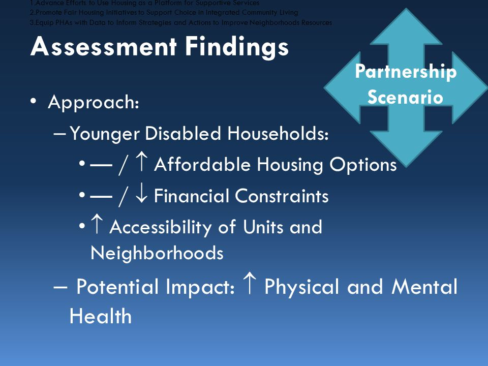 Approach: – Younger Disabled Households: — /  Affordable Housing Options — /  Financial Constraints  Accessibility of Units and Neighborhoods – Potential Impact:  Physical and Mental Health Assessment Findings 1.Advance Efforts to Use Housing as a Platform for Supportive Services 2.Promote Fair Housing Initiatives to Support Choice in Integrated Community Living 3.Equip PHAs with Data to Inform Strategies and Actions to Improve Neighborhoods Resources Partnership Scenario