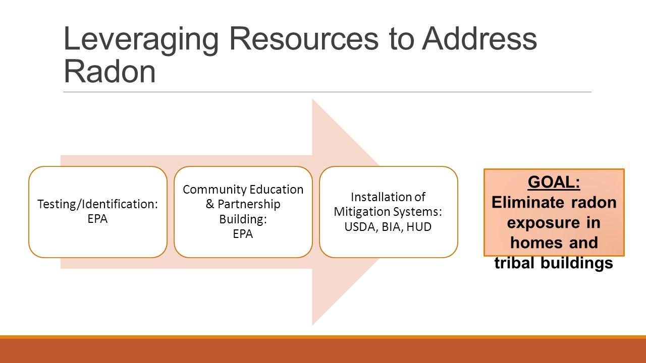 Leveraging Resources to Address Radon Testing/Identification: EPA Community Education & Partnership Building: EPA Installation of Mitigation Systems: