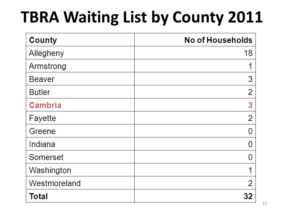 12 TBRA Waiting List by County 2011 12 CountyNo of Households Allegheny18 Armstrong1 Beaver3 Butler2 Cambria3 Fayette2 Greene0 Indiana0 Somerset0 Washington1 Westmoreland2 Total32