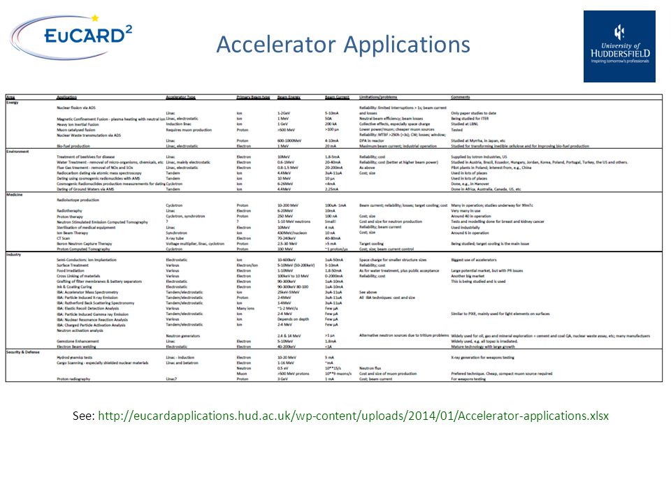 Accelerator Applications  >30000 accelerators already in use around the World  Annual sales: >$3.5B  Annual product, etc, sales: >$0.5T  Fit into a few broad categories: Energy Environment Healthcare Industry Security and defence Research See: http://eucardapplications.hud.ac.uk/wp-content/uploads/2014/01/Accelerator-applications.xlsx