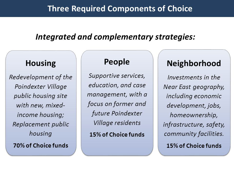 Three Required Components of Choice Neighborhood Investments in the Near East geography, including economic development, jobs, homeownership, infrastructure, safety, community facilities.