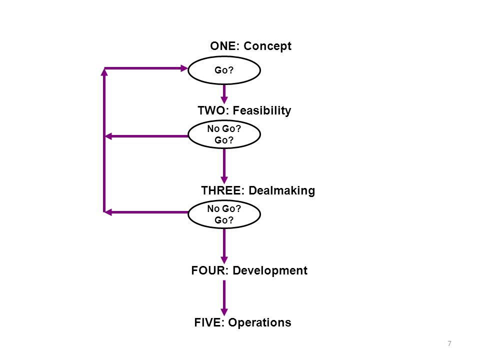 TWO: Feasibility ONE: Concept THREE: Dealmaking FOUR: Development FIVE: Operations Go.