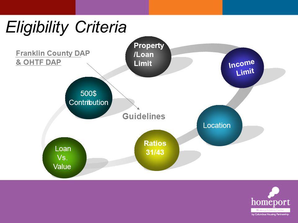 Grants Guidelines I Franklin County DAP OHTF DAP Location :Franklin Co.