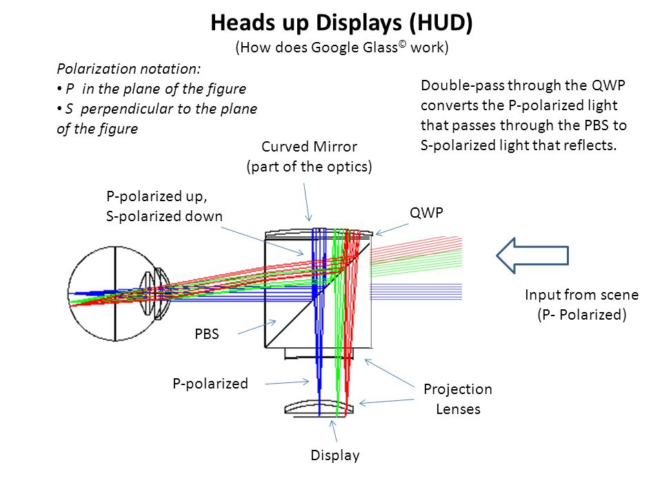 Input from scene (P- Polarized) Heads up Displays (HUD) (How does Google Glass © work) Polarization notation: P in the plane of the figure S perpendicular to the plane of the figure Display Projection Lenses PBS Curved Mirror (part of the optics) QWP P-polarized P-polarized up, S-polarized down Double-pass through the QWP converts the P-polarized light that passes through the PBS to S-polarized light that reflects.
