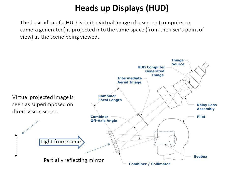 Heads up Displays (HUD) The basic idea of a HUD is that a virtual image of a screen (computer or camera generated) is projected into the same space (from the user's point of view) as the scene being viewed.