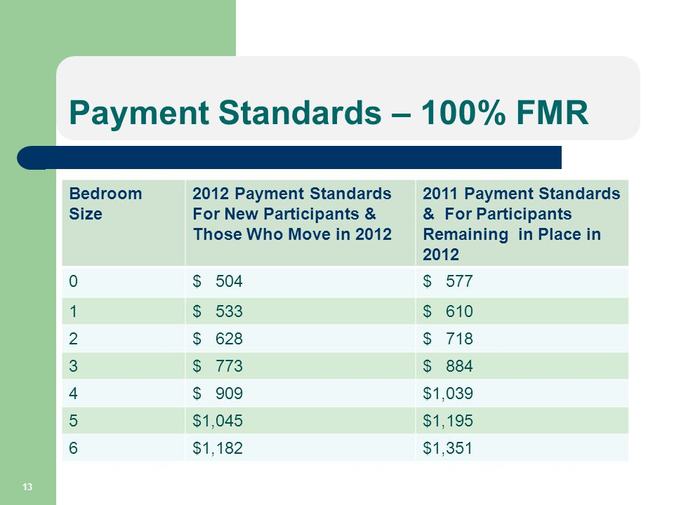 Payment Standards – 100% FMR Bedroom Size 2012 Payment Standards For New Participants & Those Who Move in 2012 2011 Payment Standards & For Participants Remaining in Place in 2012 0$ 504$ 577 1$ 533$ 610 2$ 628$ 718 3$ 773$ 884 4$ 909$1,039 5$1,045$1,195 6$1,182$1,351 13