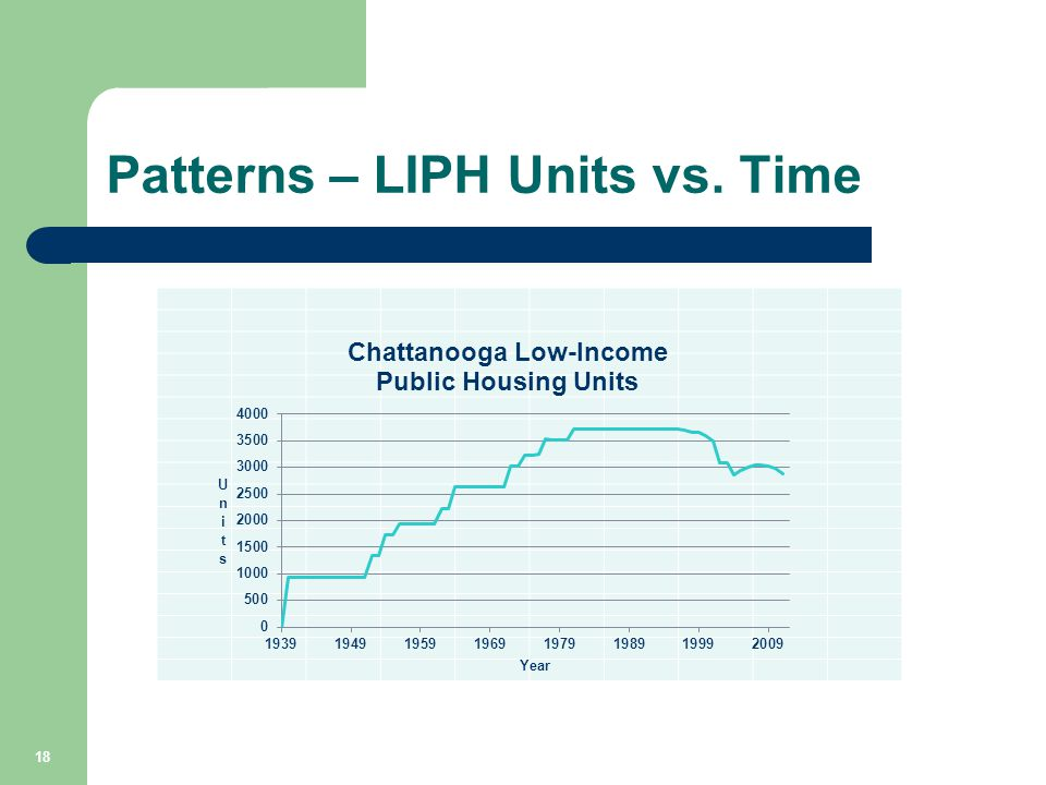 Patterns – LIPH Units vs. Time 18