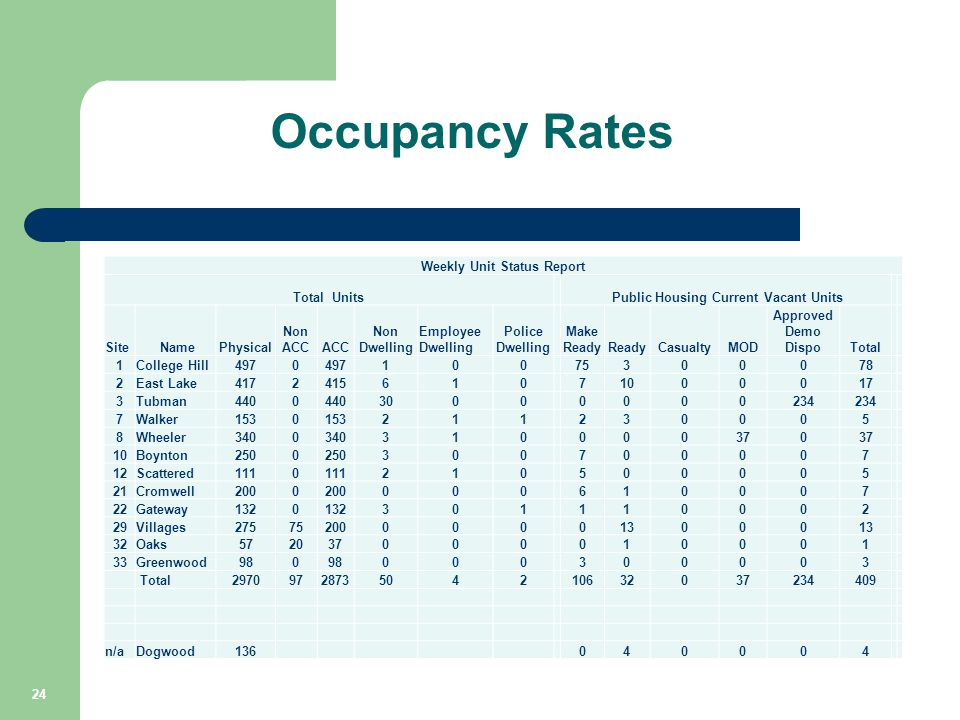 Occupancy Rates Weekly Unit Status Report Total Units Public Housing Current Vacant Units Site NamePhysical Non ACCACC Non Dwelling Employee Dwelling