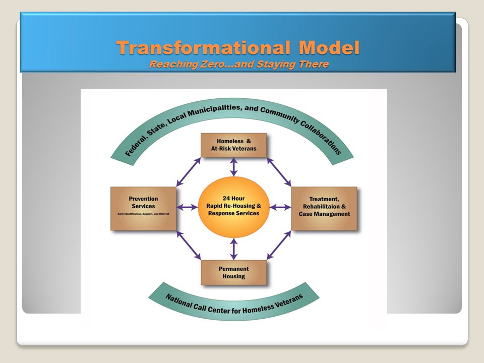 Transformational Model Reaching Zero…and Staying There