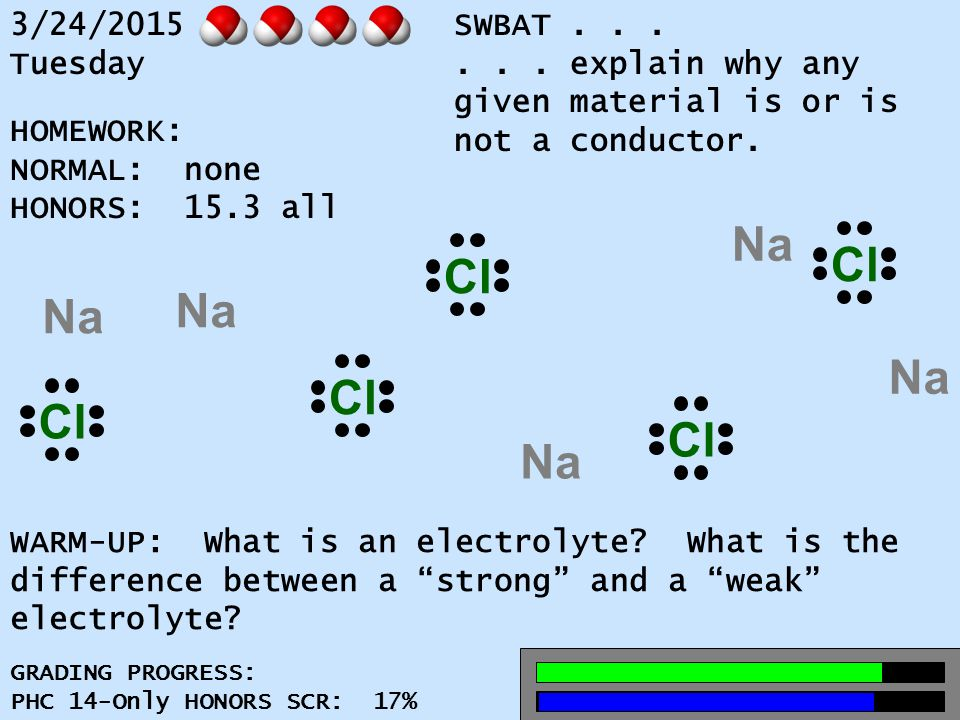 3/24/2015 Tuesday SWBAT...... explain why any given material is or is not a conductor.