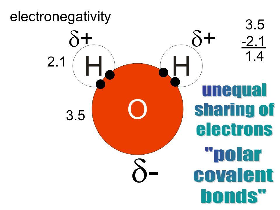 electronegativity 2.1 3.5 -2.1 1.4 ++ -- ++