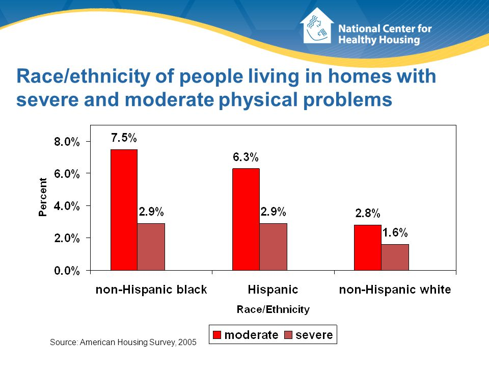 Race/ethnicity of people living in homes with severe and moderate physical problems Source: American Housing Survey, 2005