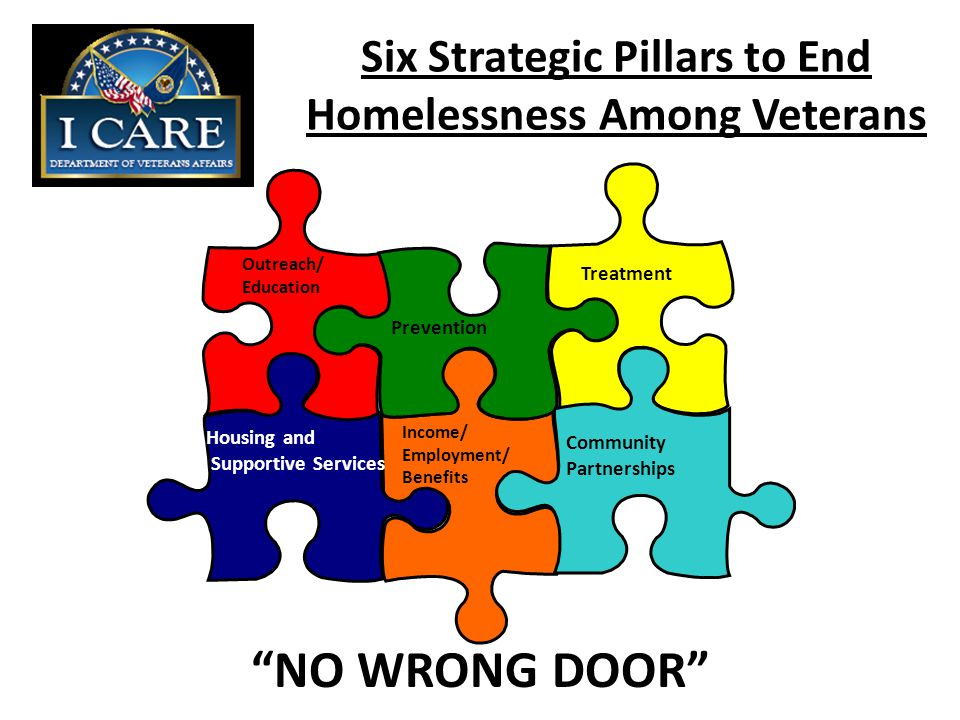 Six Strategic Pillars to End Homelessness Among Veterans Outreach/ Education Prevention Treatment Housing and Supportive Services Income/ Employment/ Benefits Community Partnerships