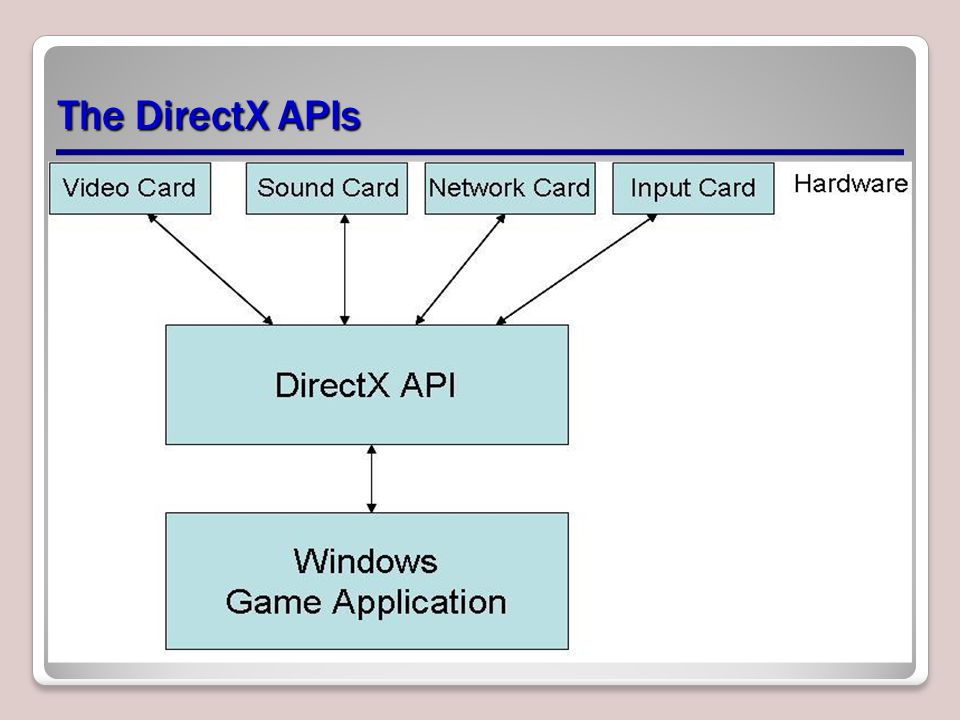 The DirectX APIs
