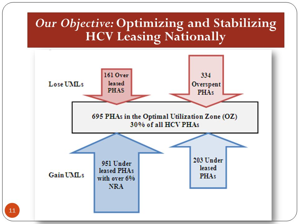 Our Objective: Optimizing and Stabilizing HCV Leasing Nationally 11