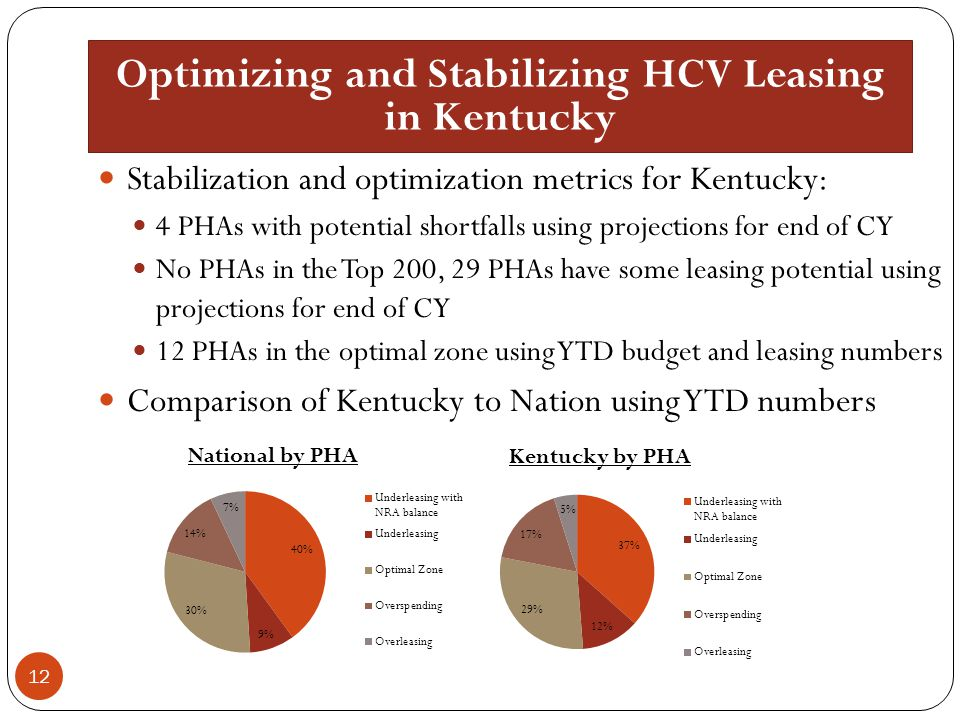 Optimizing and Stabilizing HCV Leasing in Kentucky 12 Stabilization and optimization metrics for Kentucky: 4 PHAs with potential shortfalls using proj
