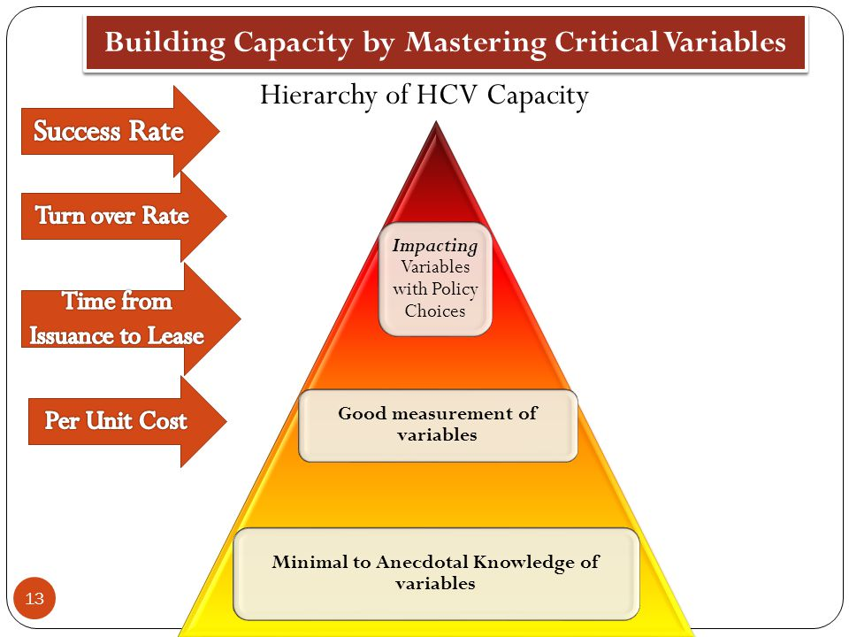 Hierarchy of HCV Capacity Impacting Variables with Policy Choices Good measurement of variables Minimal to Anecdotal Knowledge of variables 13 Buildin