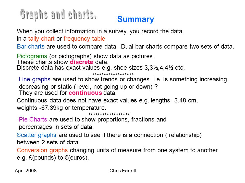 April 2008Chris Farrell Summary Bar charts are used to compare data.Dual bar charts compare two sets of data.