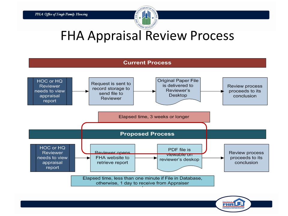 FHA Office of Single Family Housing FHA Appraisal Review Process