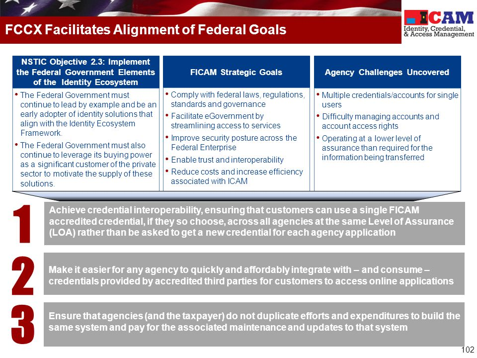 102 FCCX Facilitates Alignment of Federal Goals NSTIC Objective 2.3: Implement the Federal Government Elements of the Identity Ecosystem The Federal G