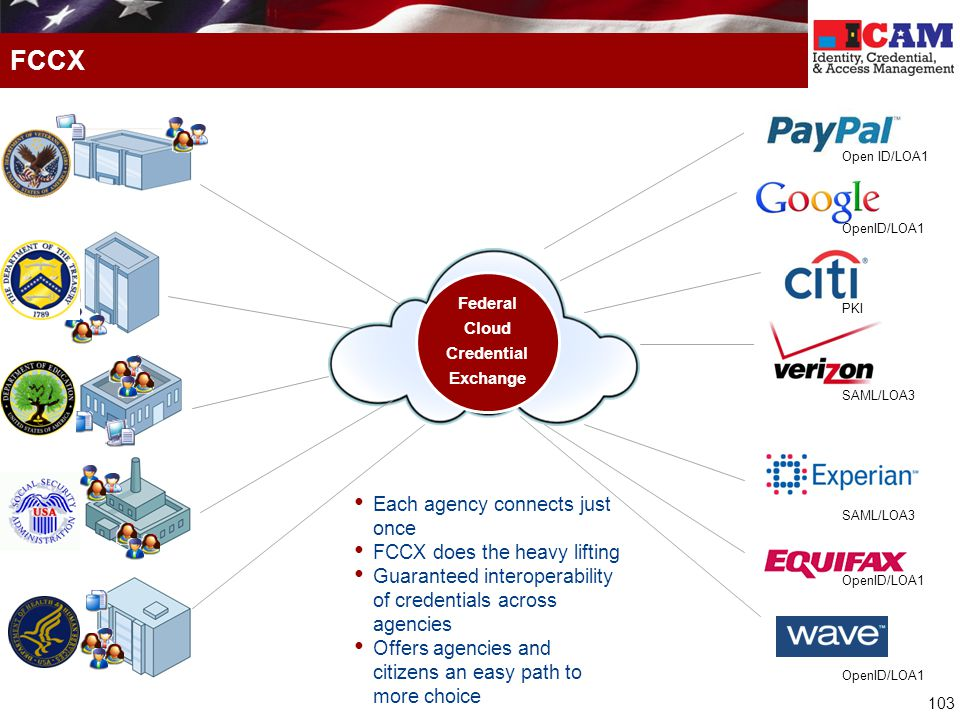 103 FCCX Federal Cloud Credential Exchange Each agency connects just once FCCX does the heavy lifting Guaranteed interoperability of credentials across agencies Offers agencies and citizens an easy path to more choice OpenID/LOA1 SAML/LOA3 OpenID/LOA1 PKI Open ID/LOA1 SAML/LOA3 OpenID/LOA1