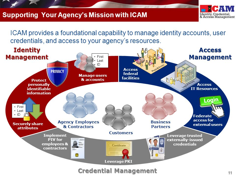 11 ICAM provides a foundational capability to manage identity accounts, user credentials, and access to your agency's resources. Supporting Your Agenc