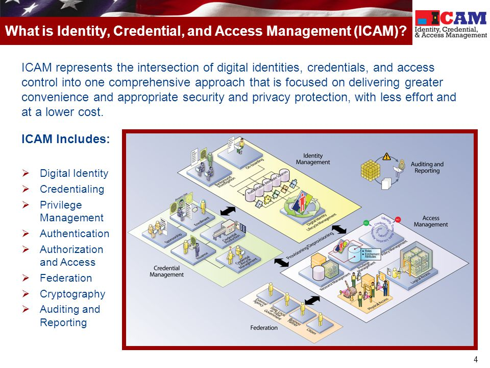 4 What is Identity, Credential, and Access Management (ICAM)? ICAM represents the intersection of digital identities, credentials, and access control