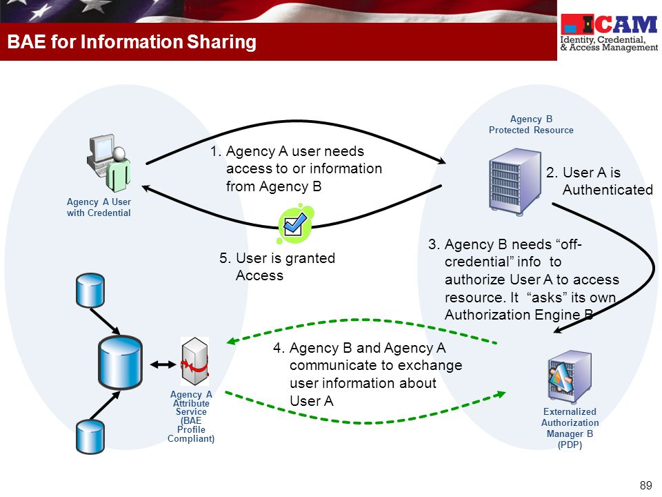 89 BAE for Information Sharing Agency A User with Credential Agency B Protected Resource 1.Agency A user needs access to or information from Agency B 3.Agency B needs off- credential info to authorize User A to access resource.